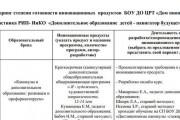 Мониторинг степени готовности инновационных продуктов БОУ ДО ЦРТ ДОМ ПИОНЕРОВ